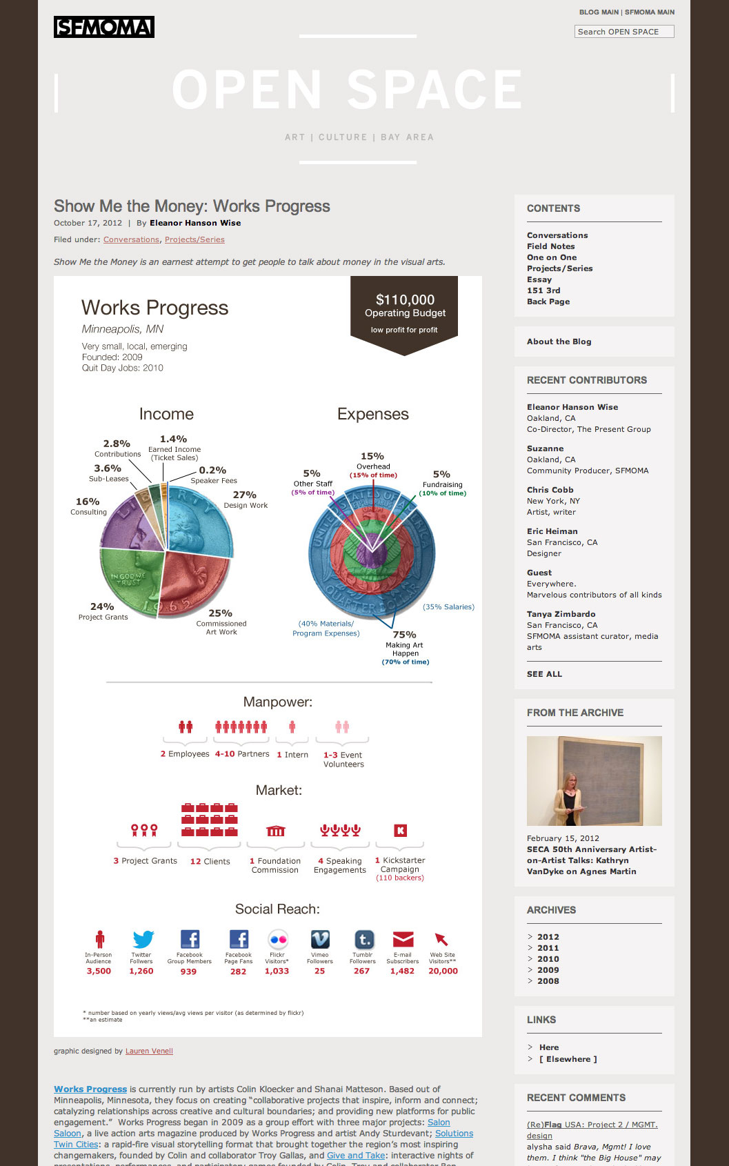 sfmoma blog show me the money infographic