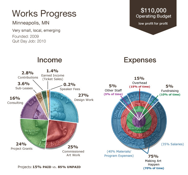 works progress art money infographic