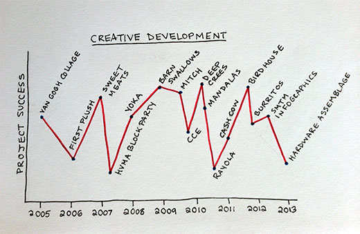 creative-development-chart